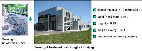 Fig 5: Material flows in the treatment plant in Beijing